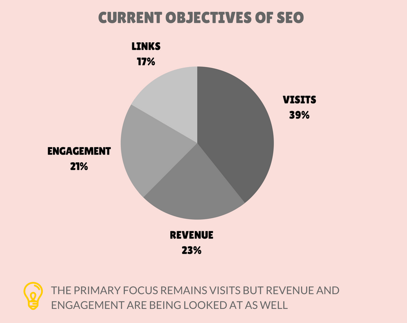 current objectives of seo - envigo
