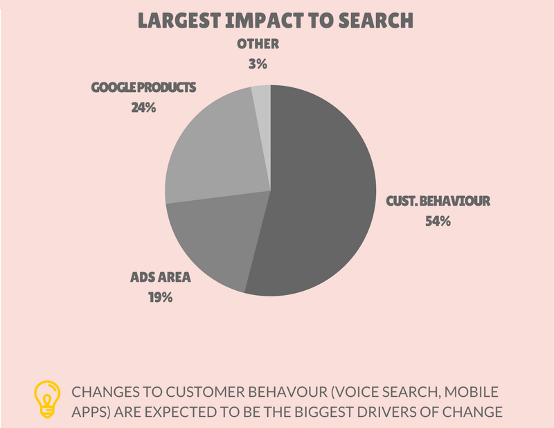 largest impact to search - envigo