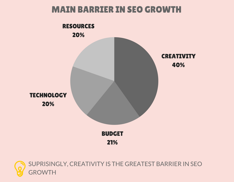 maion barriers to SEO growth - envigo