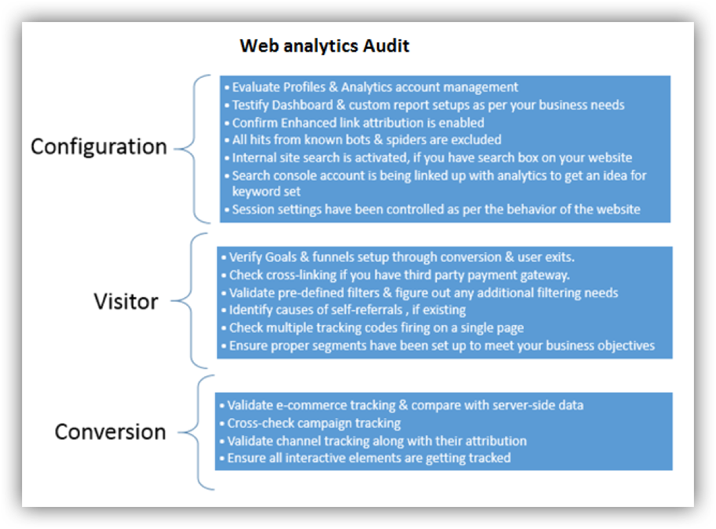 web analytics audit