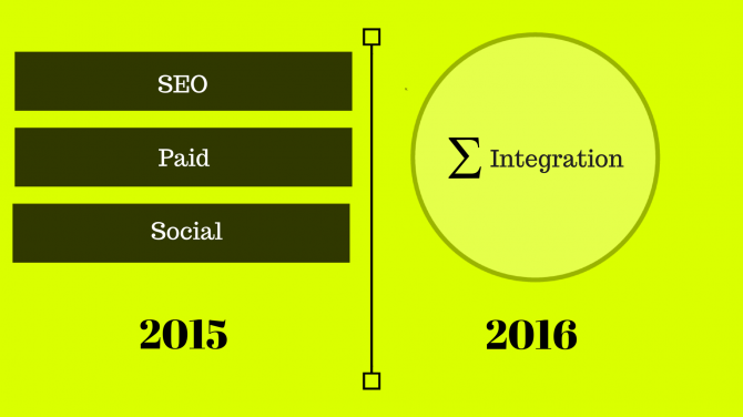 Digital marketing year roundup - road ahead 2016